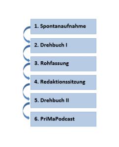 ablauf deutsch